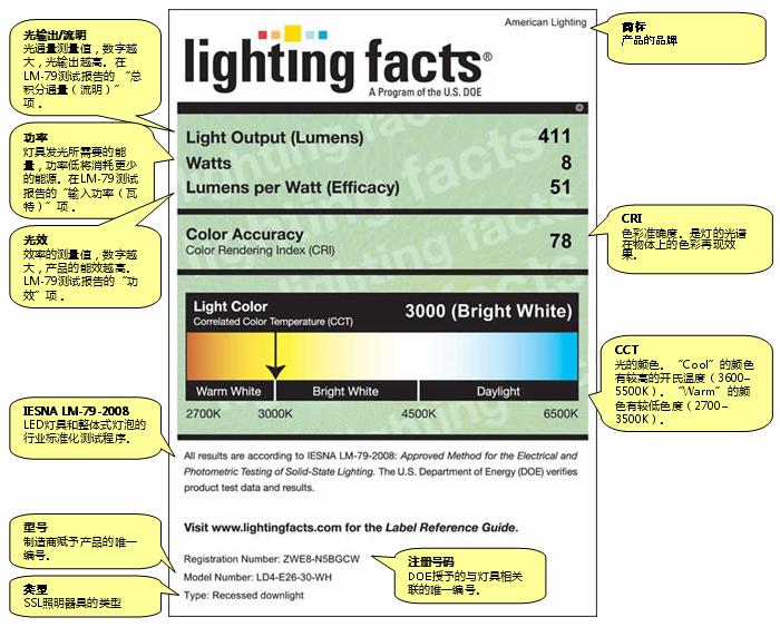 Lighting Facts 8