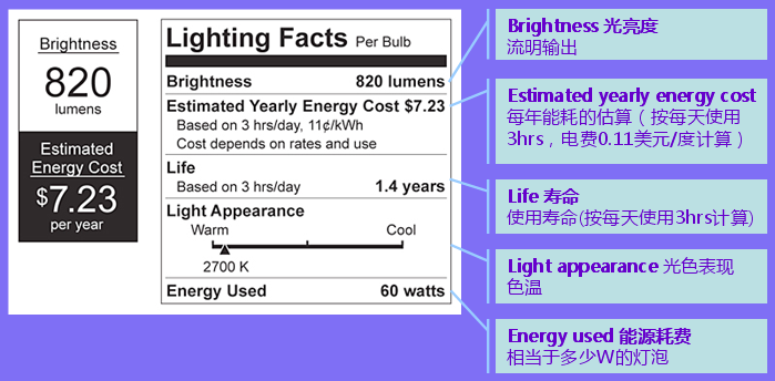 FTC Lighting Facts 85