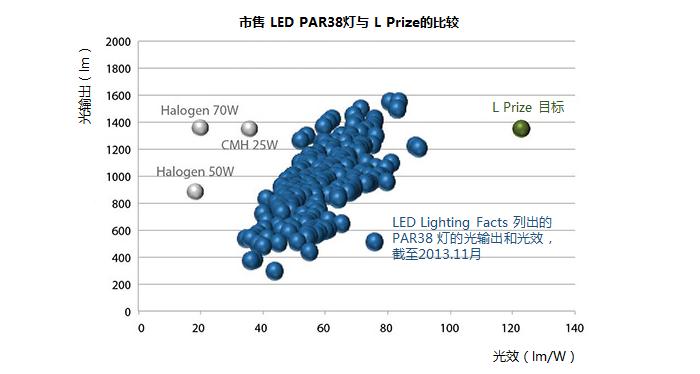 L-Prize-par38-2