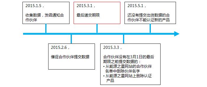 2014 ES Unit Shipment Data Timeline